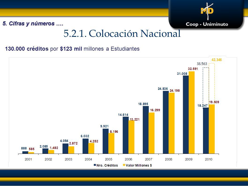 5.2.1. Colocación Nacional 5. Cifras y números ….