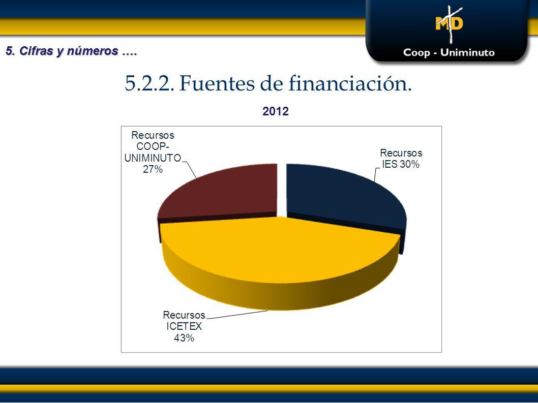 5.2.2. Fuentes de financiación.