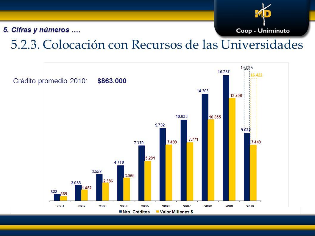 5.2.3. Colocación con Recursos de las Universidades