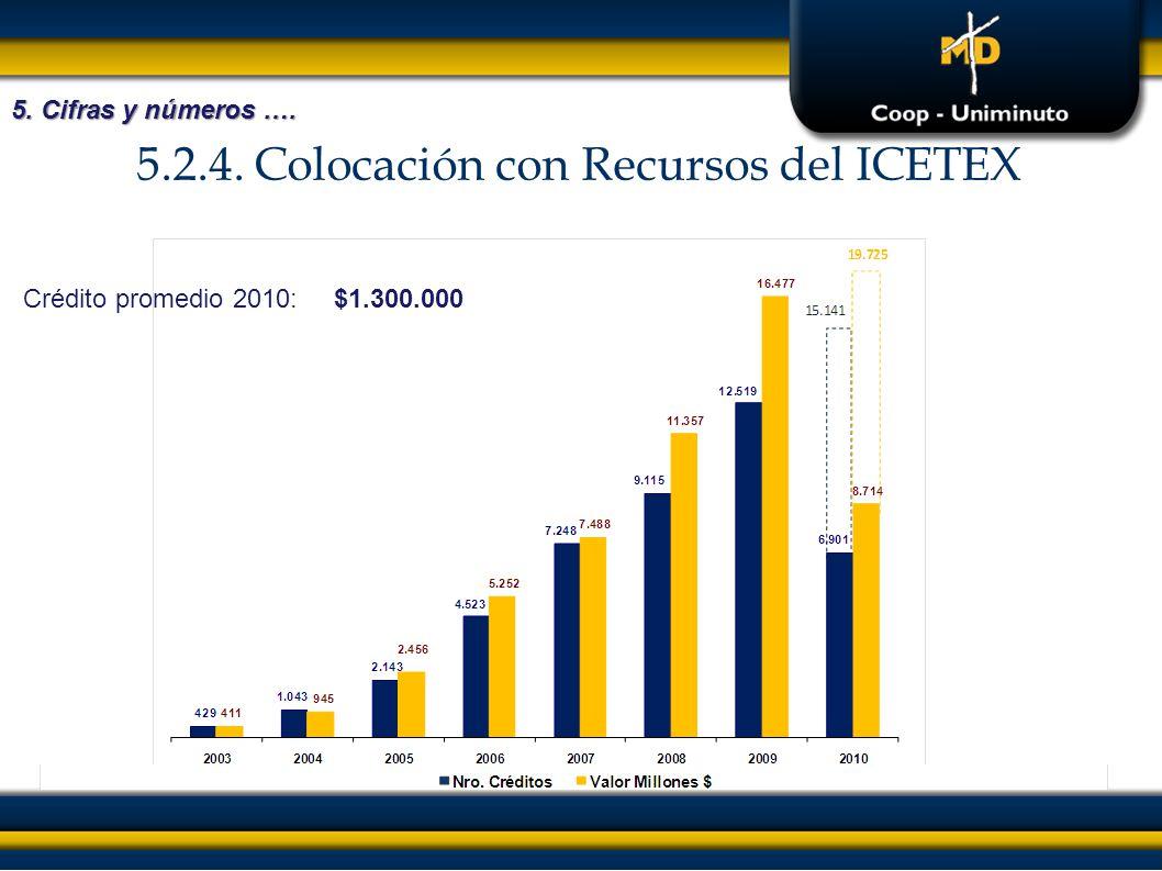 5.2.4. Colocación con Recursos del ICETEX