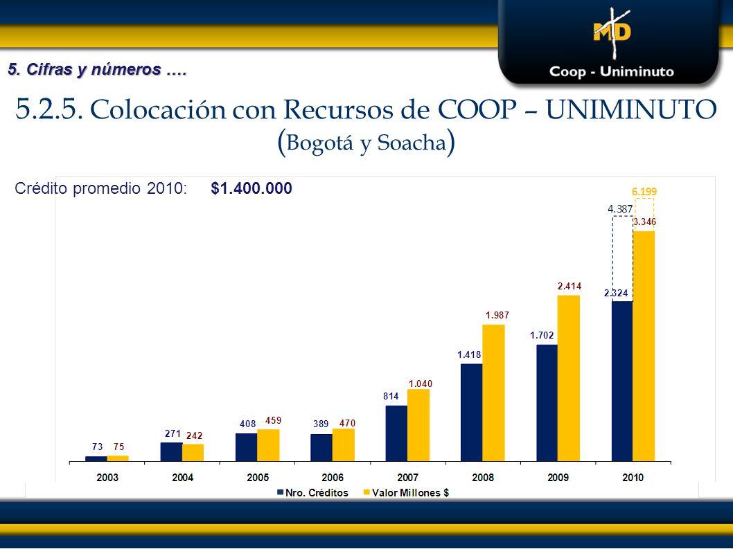 5.2.5. Colocación con Recursos de COOP – UNIMINUTO (Bogotá y Soacha)