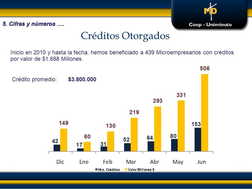 Créditos Otorgados 5. Cifras y números ….