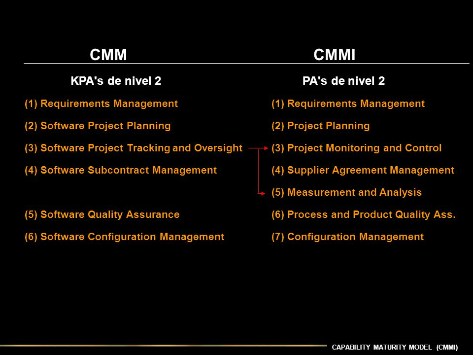 CMM CMMI KPA s de nivel 2 PA s de nivel 2 (1) Requirements Management