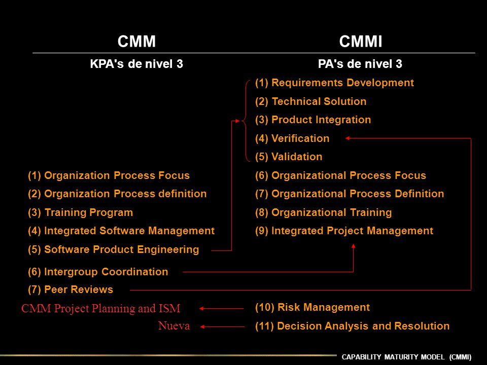 CMM CMMI KPA s de nivel 3 PA s de nivel 3 CMM Project Planning and ISM