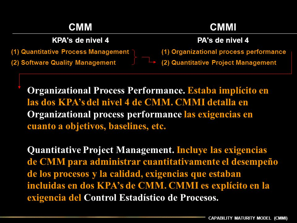 CMM CMMI. KPA s de nivel 4. PA s de nivel 4. (1) Quantitative Process Management. (1) Organizational process performance.
