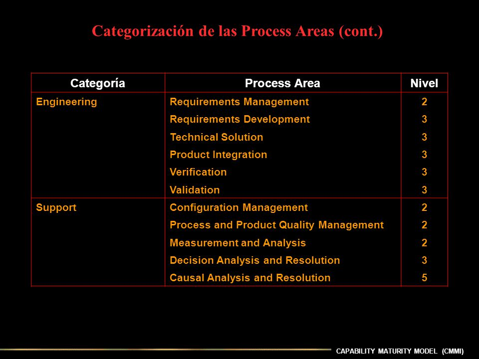 Categorización de las Process Areas (cont.)