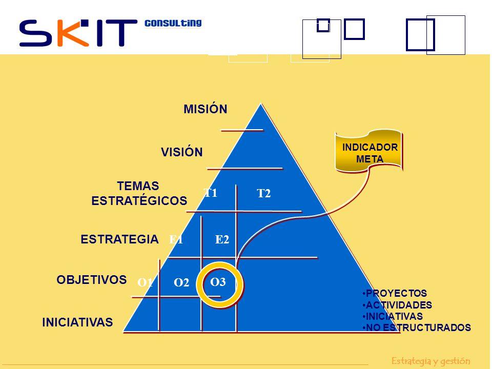 MISIÓN VISIÓN TEMAS ESTRATÉGICOS T1 T2 ESTRATEGIA E1 E2 OBJETIVOS O1