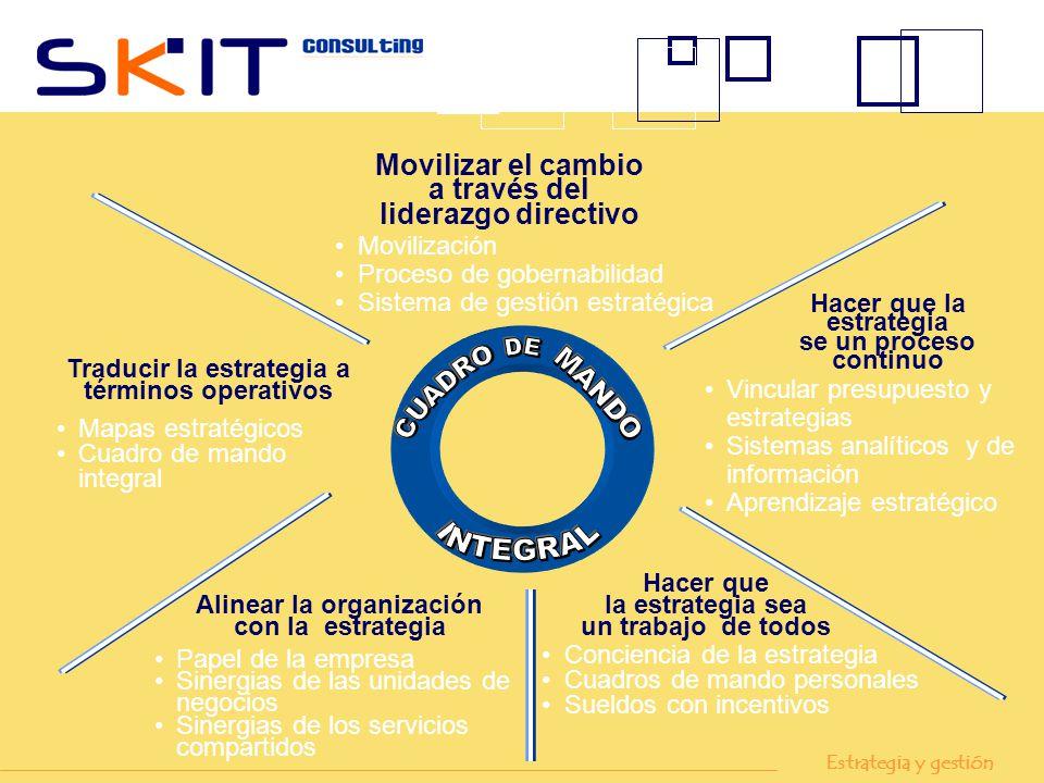 Traducir la estrategia a Alinear la organización con la estrategia