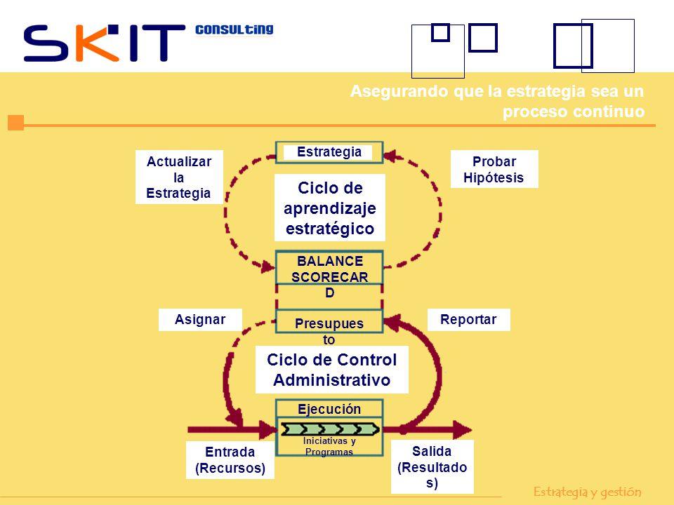 Ciclo de aprendizaje estratégico Ciclo de Control Administrativo