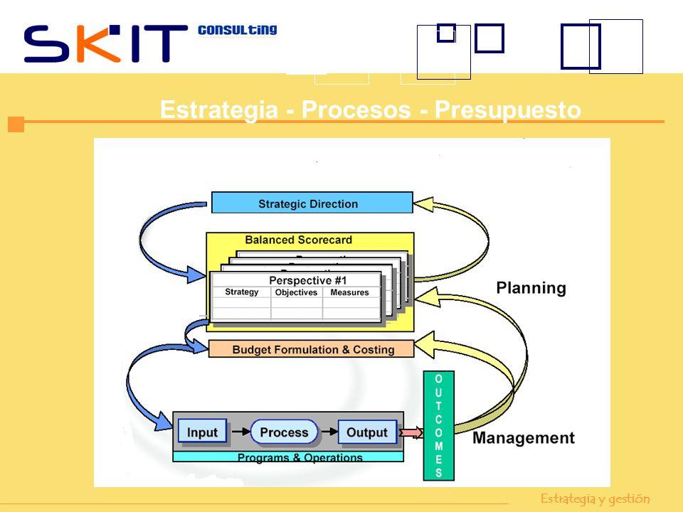 Estrategia - Procesos - Presupuesto