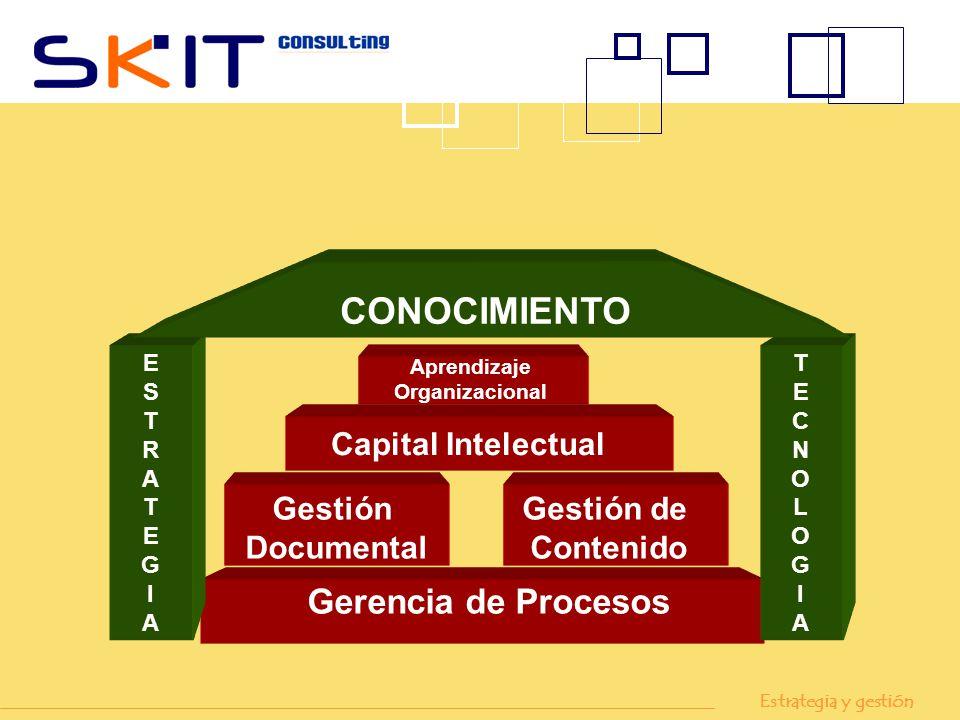 CONOCIMIENTO Gerencia de Procesos Capital Intelectual Gestión