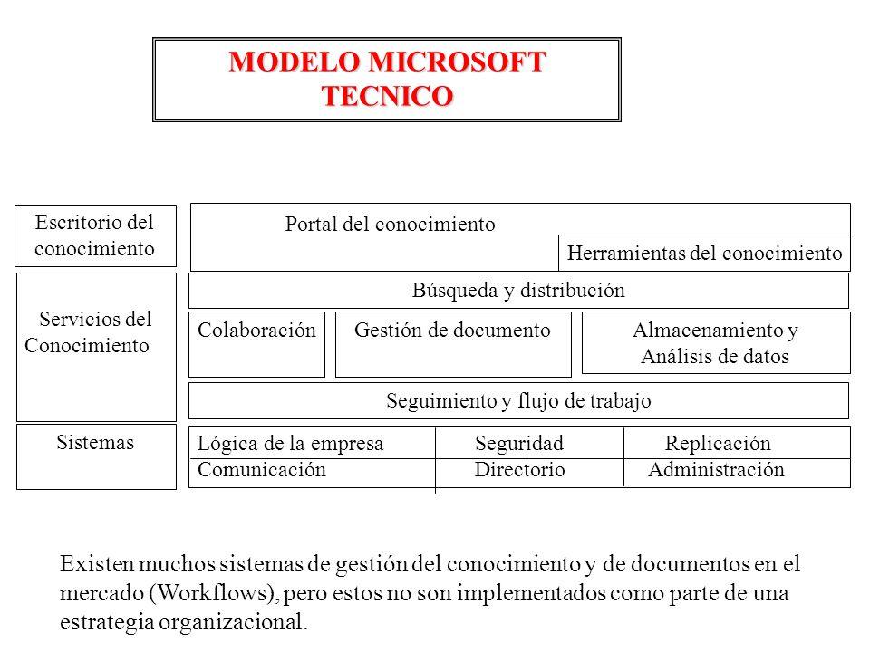 MODELO MICROSOFT TECNICO