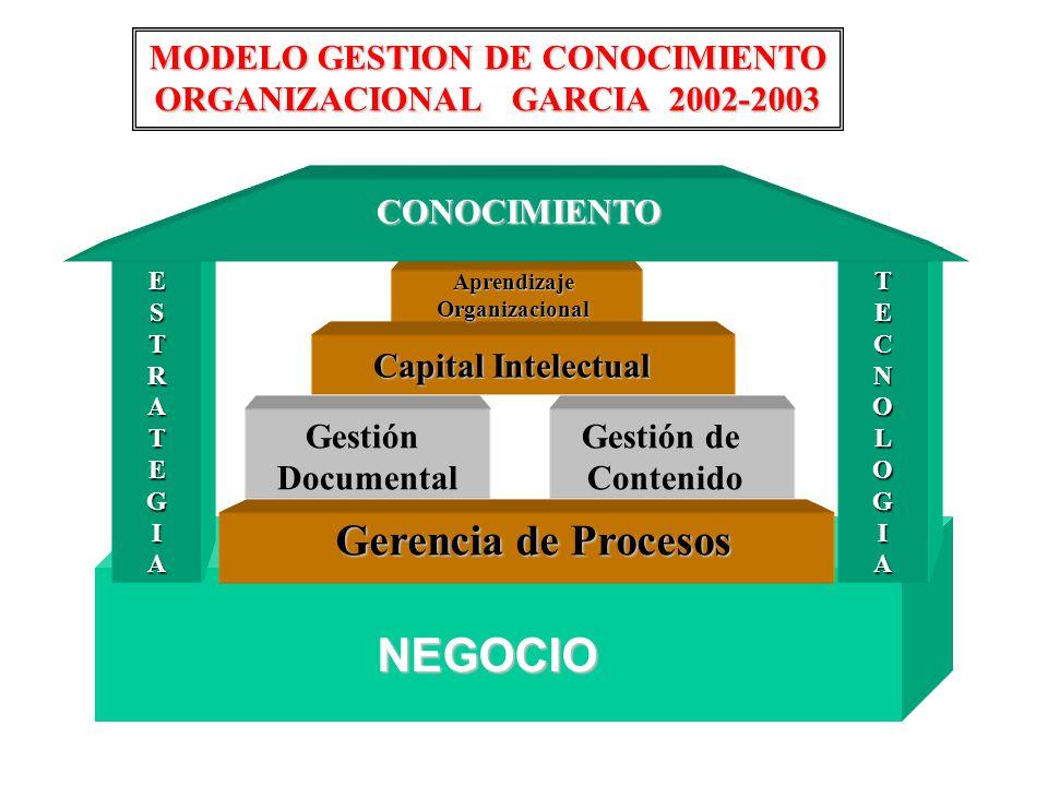 MODELO GESTION DE CONOCIMIENTO ORGANIZACIONAL GARCIA 2002-2003
