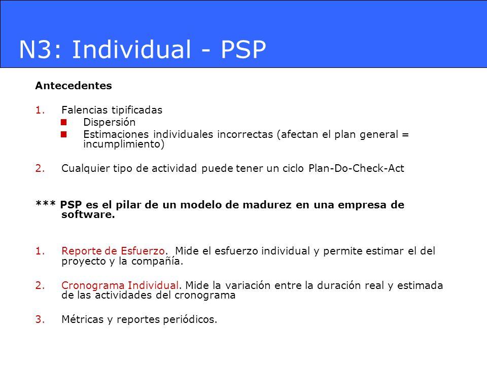 N3: Individual - PSP Antecedentes Falencias tipificadas Dispersión