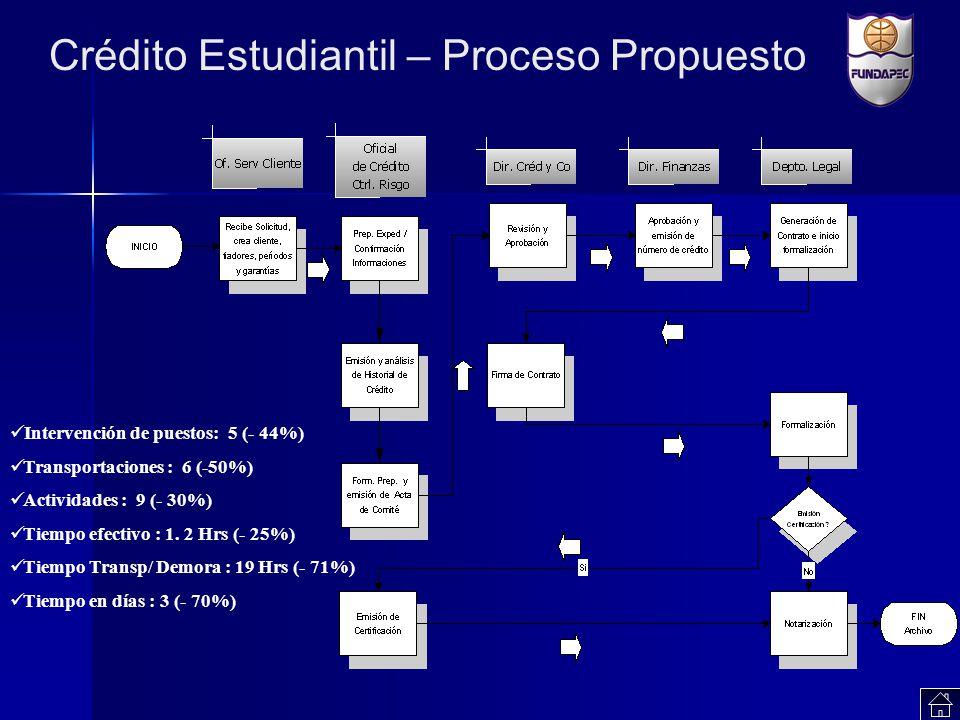 Crédito Estudiantil – Proceso Propuesto