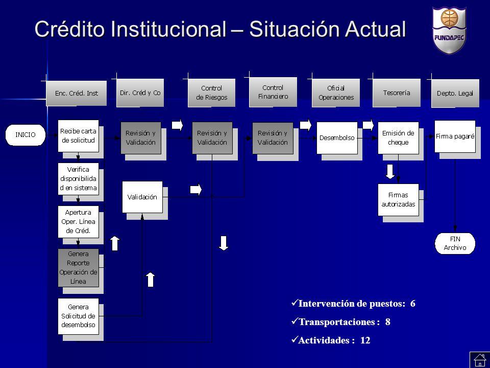 Crédito Institucional – Situación Actual