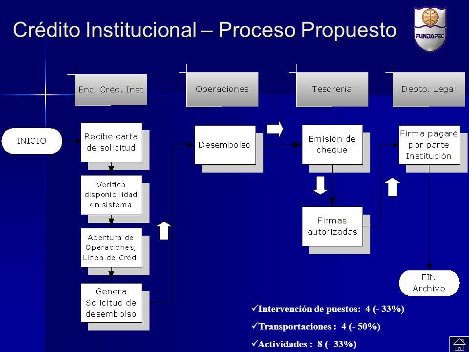 Crédito Institucional – Proceso Propuesto