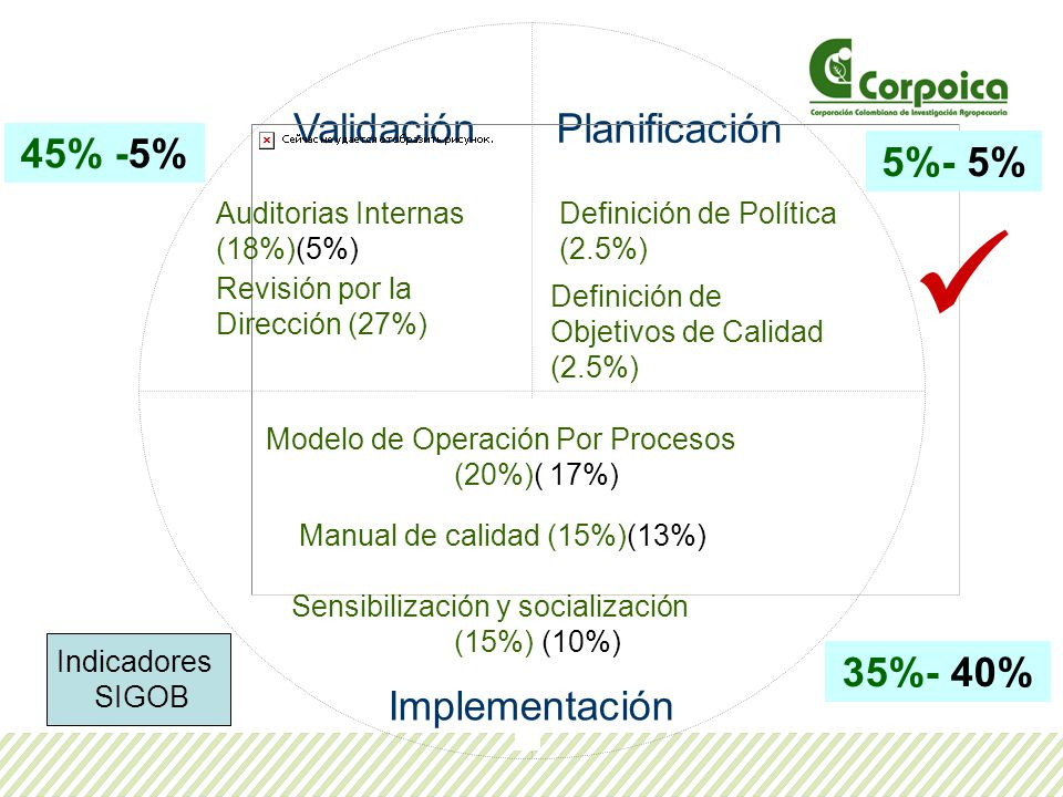  Validación Planificación 45% -5% 5%- 5% 35%- 40% Implementación