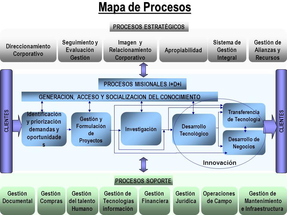 Mapa de Procesos PROCESOS ESTRATÉGICOS Direccionamiento Corporativo