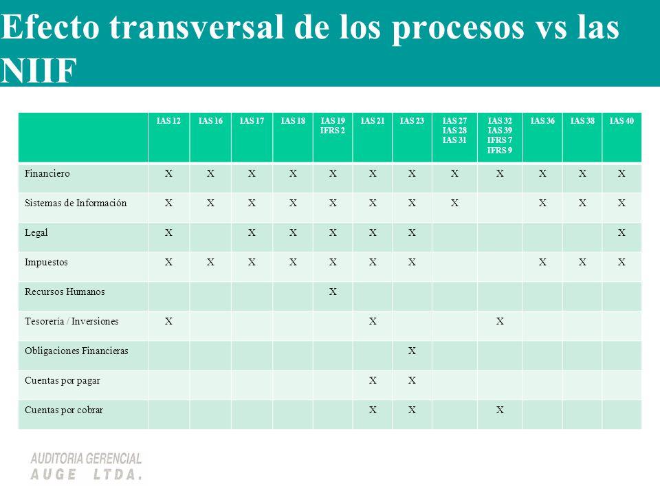 Efecto transversal de los procesos vs las NIIF