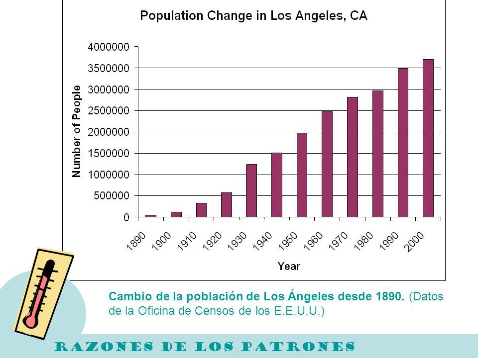 Cambio de la población de Los Ángeles desde 1890