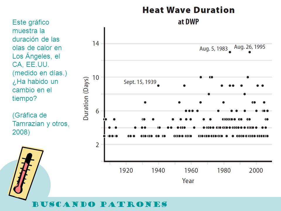Este gráfico muestra la duración de las olas de calor en Los Ángeles, el CA, EE.UU. (medido en días.) ¿Ha habido un cambio en el tiempo