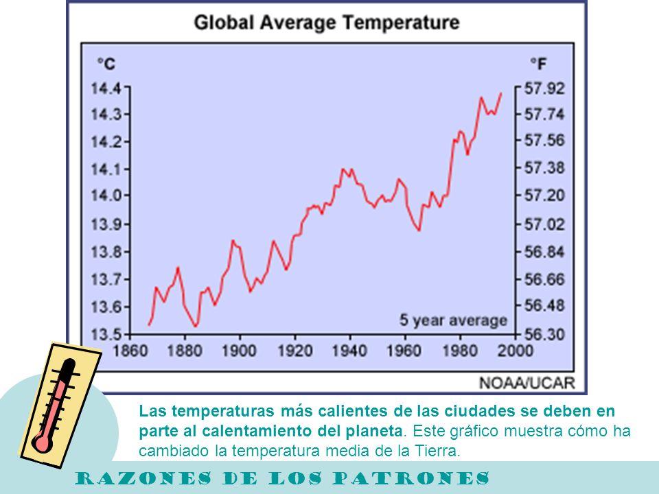 Las temperaturas más calientes de las ciudades se deben en parte al calentamiento del planeta. Este gráfico muestra cómo ha cambiado la temperatura media de la Tierra.
