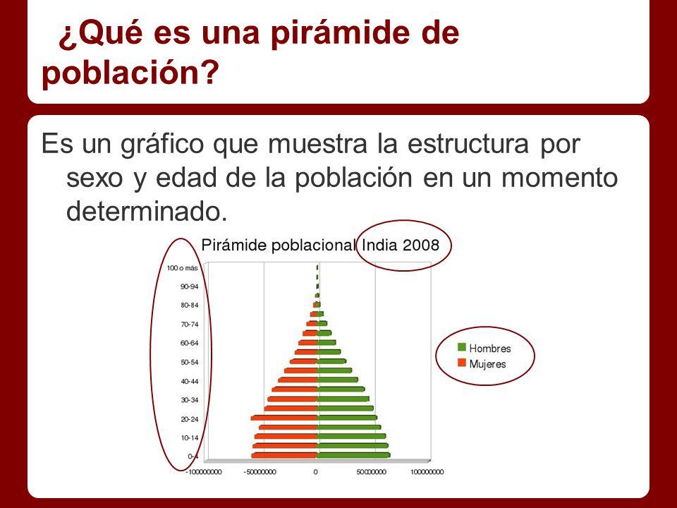 ¿Qué es una pirámide de población