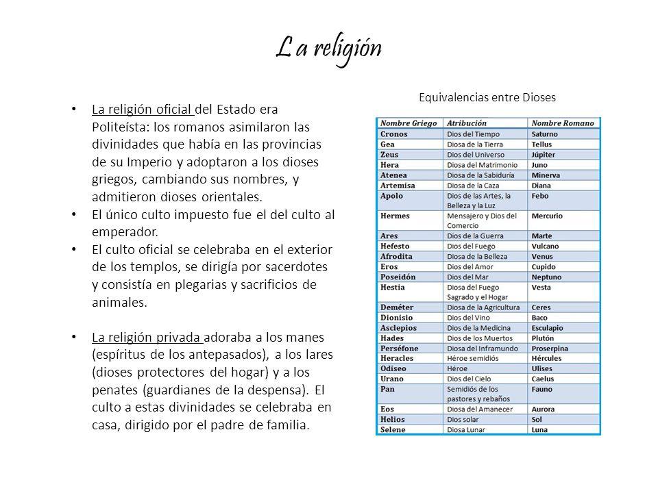L a religión Equivalencias entre Dioses.