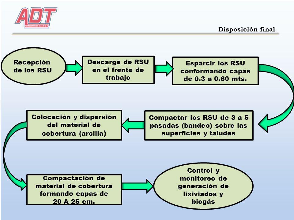 2 Disposición final Recepción de los RSU