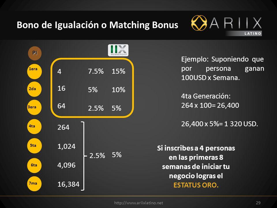 Bono de Igualación o Matching Bonus