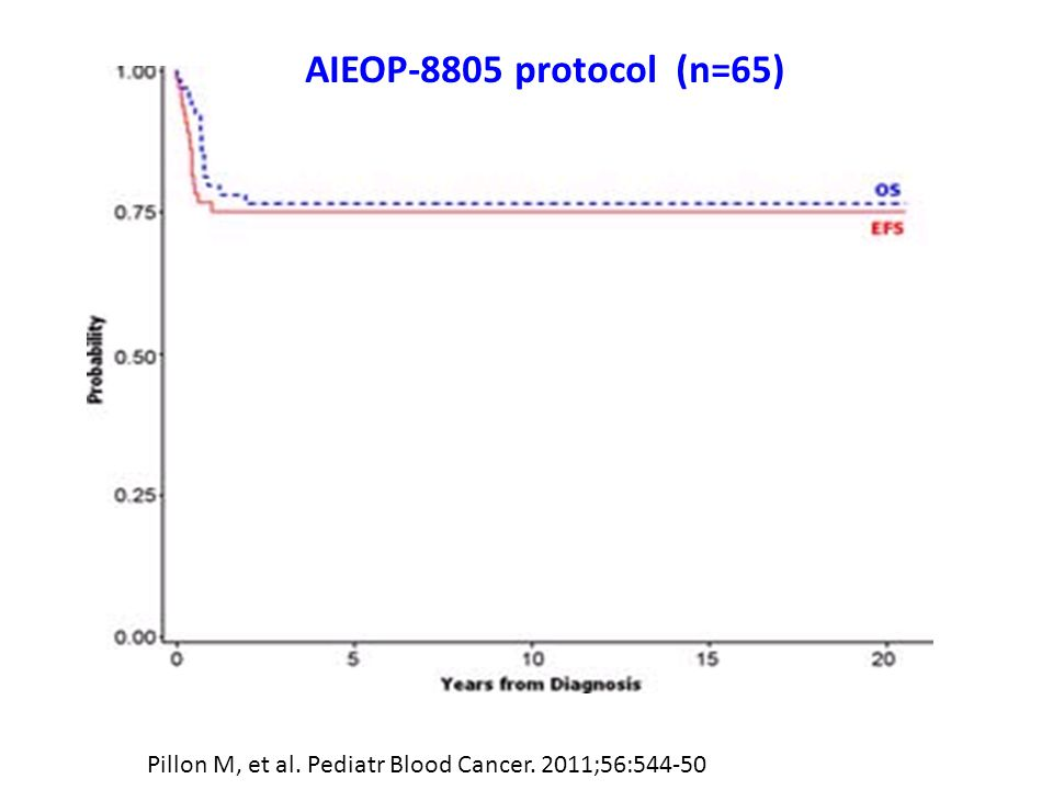 AIEOP-8805 protocol (n=65) Pillon M, et al. Pediatr Blood Cancer. 2011;56:544-50