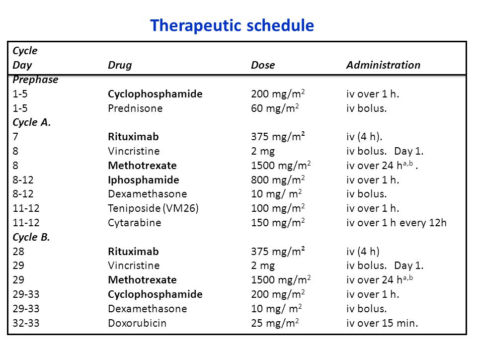 Therapeutic schedule Cycle Day Drug Dose Administration Prephase