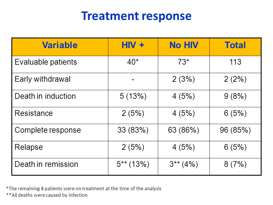 Treatment response Variable HIV + No HIV Total Evaluable patients 40*