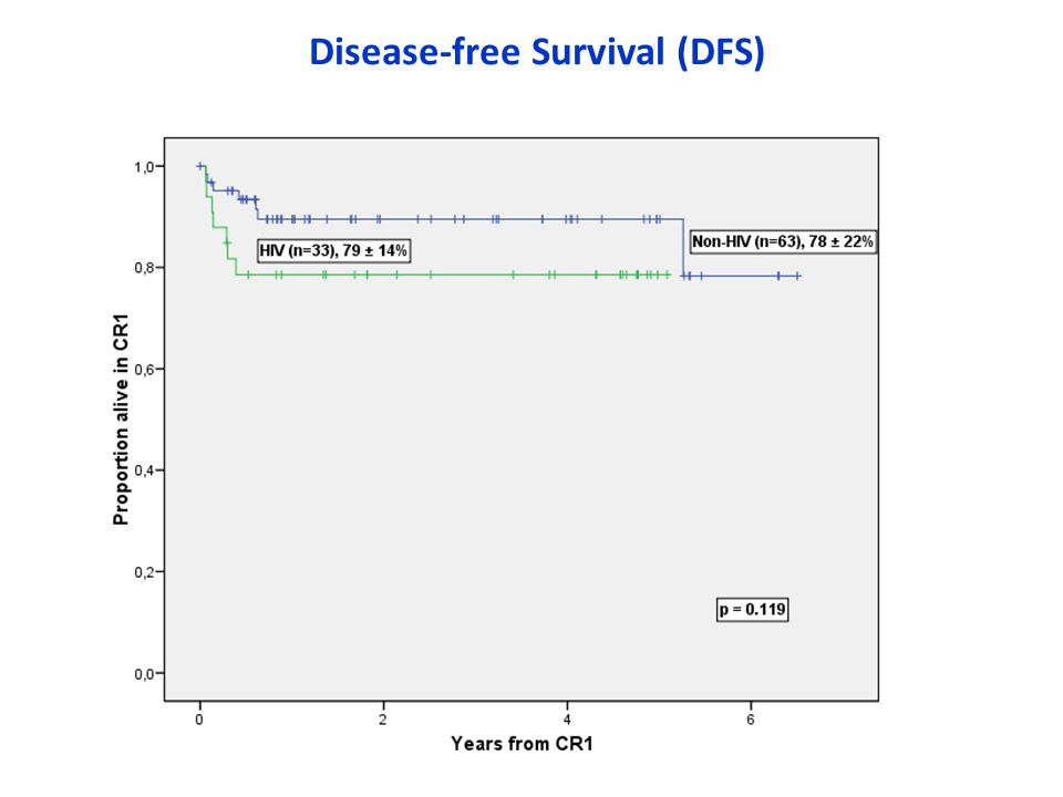 Disease-free Survival (DFS)