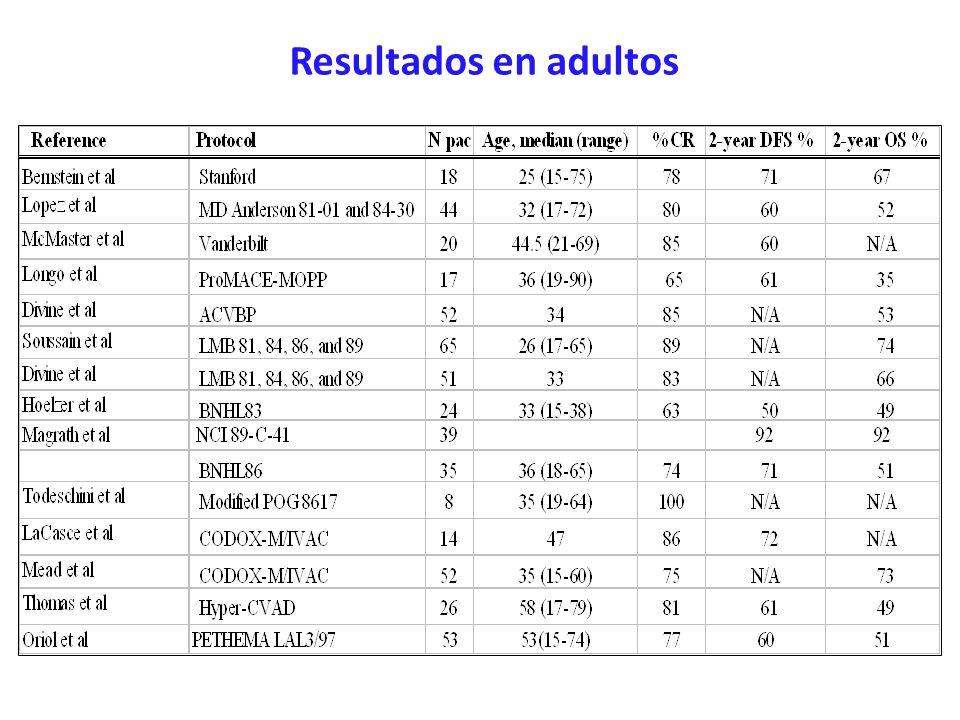 Resultados en adultos 2