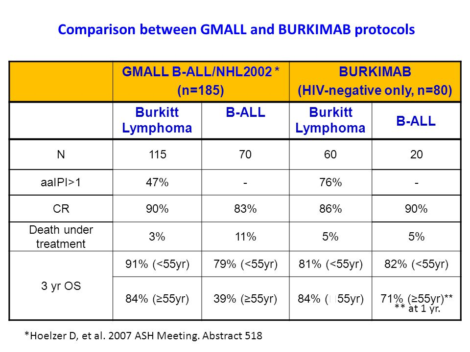 Comparison between GMALL and BURKIMAB protocols