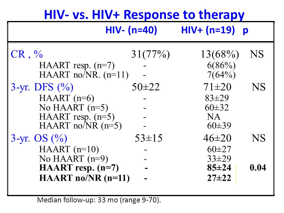 HIV- vs. HIV+ Response to therapy