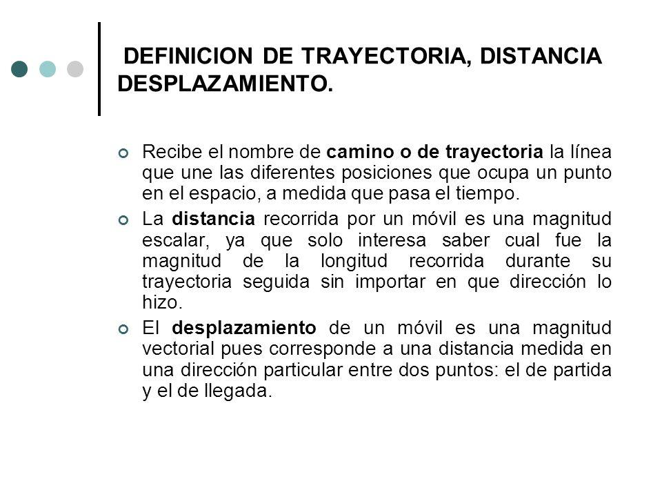 DEFINICION DE TRAYECTORIA, DISTANCIA DESPLAZAMIENTO.