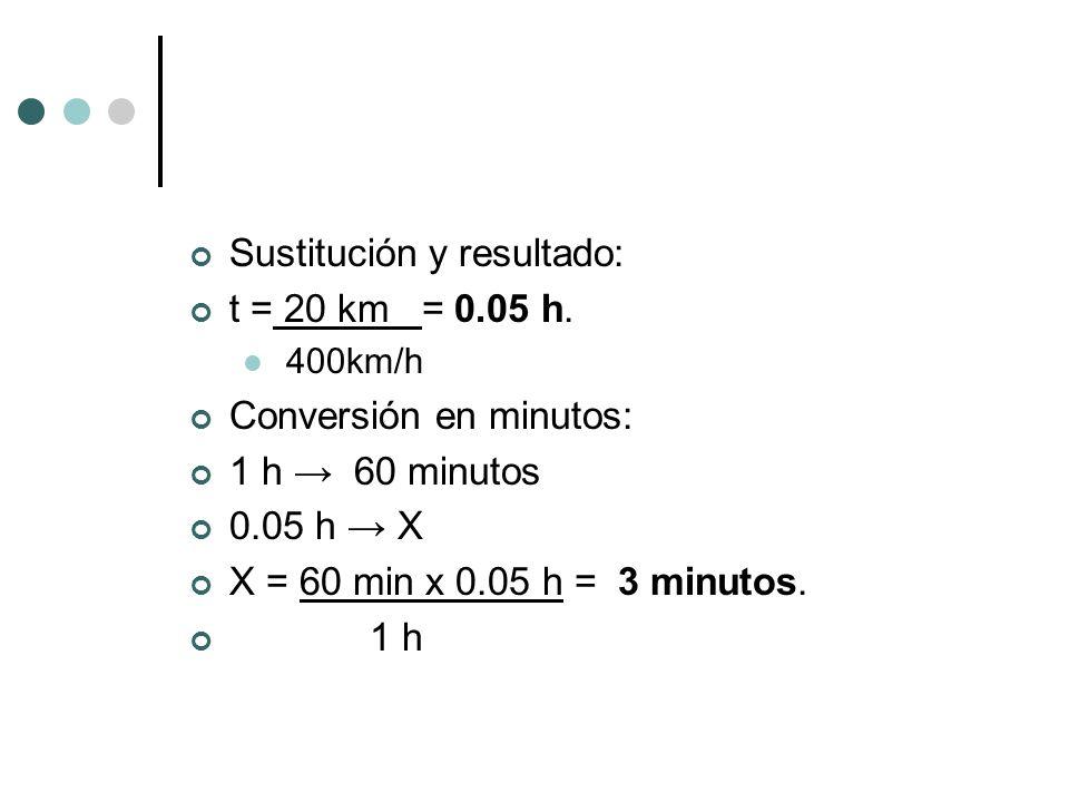 Sustitución y resultado: t = 20 km = 0.05 h. Conversión en minutos: