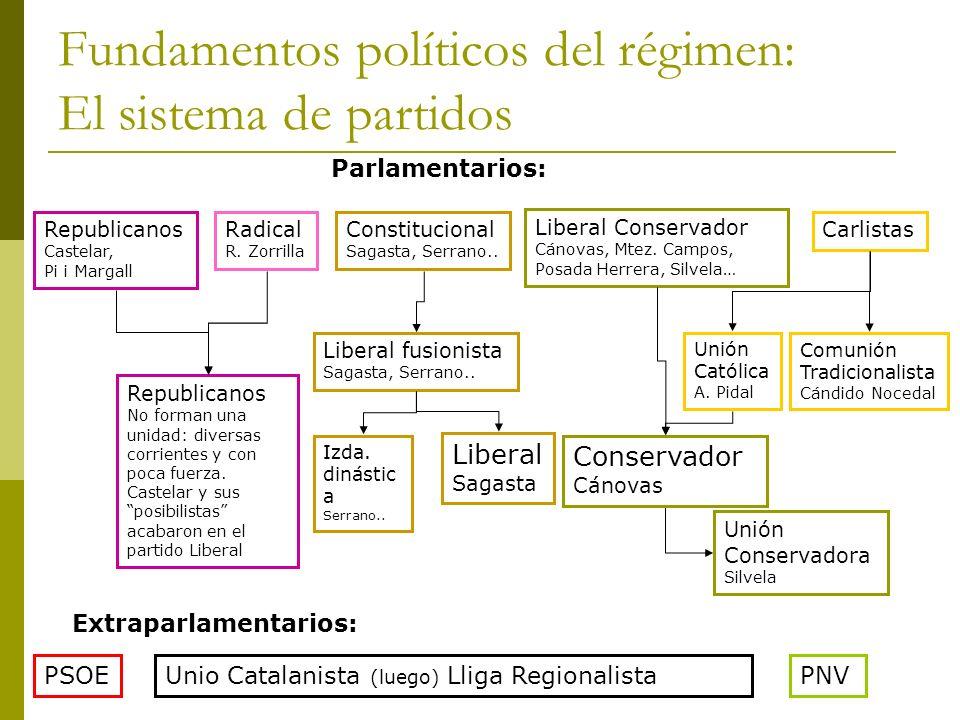 Fundamentos políticos del régimen: El sistema de partidos