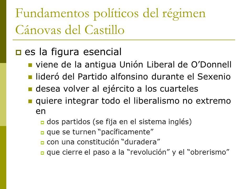 Fundamentos políticos del régimen Cánovas del Castillo