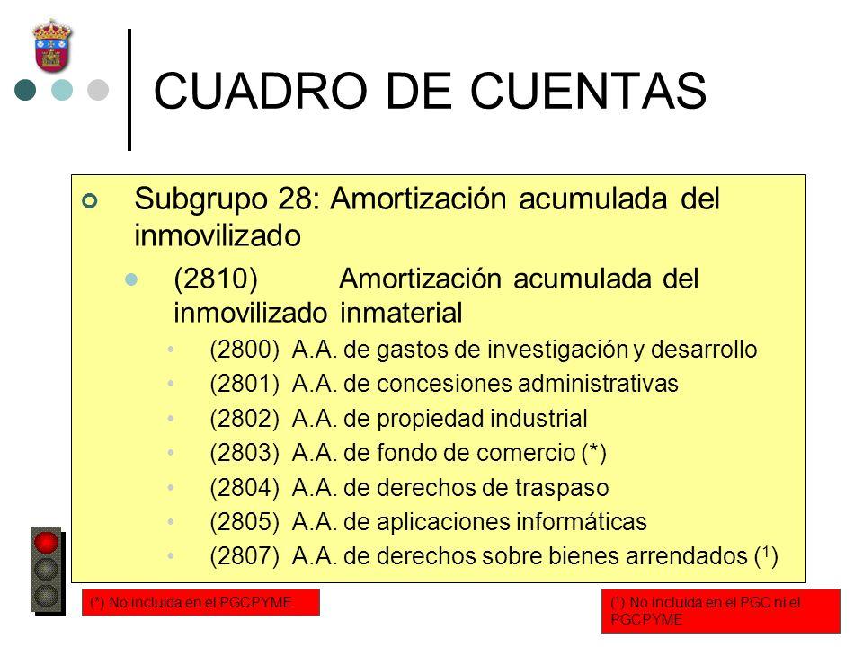CUADRO DE CUENTAS Subgrupo 28: Amortización acumulada del inmovilizado