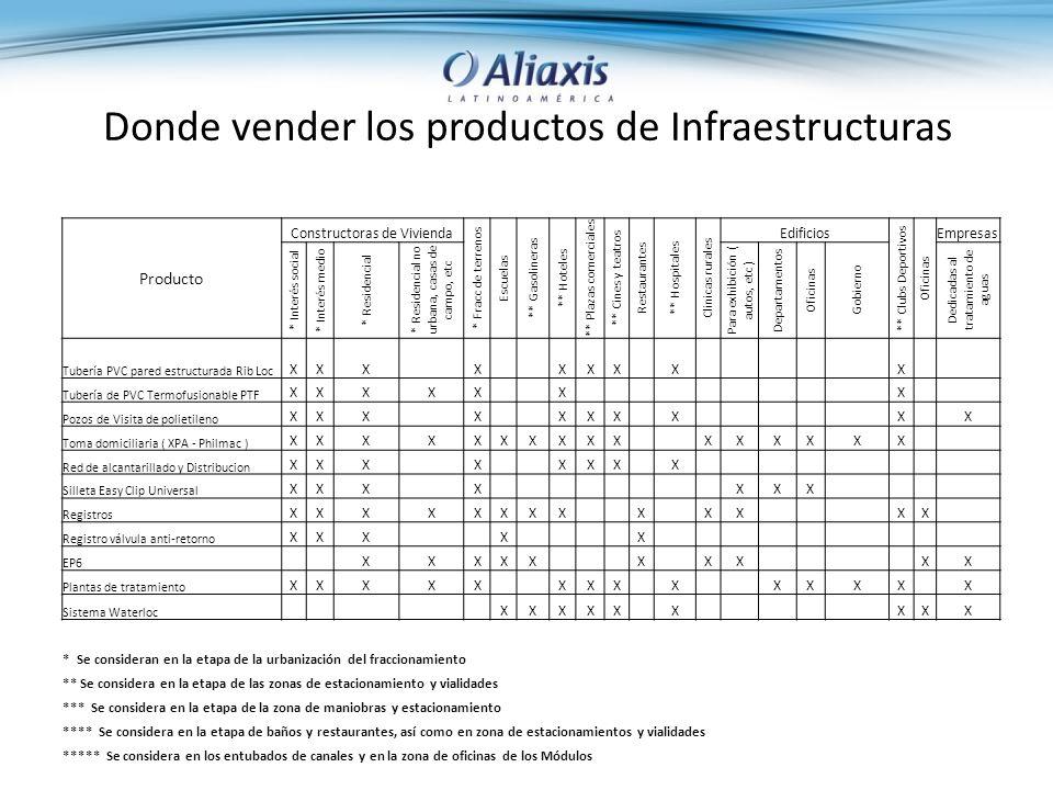 Donde vender los productos de Infraestructuras