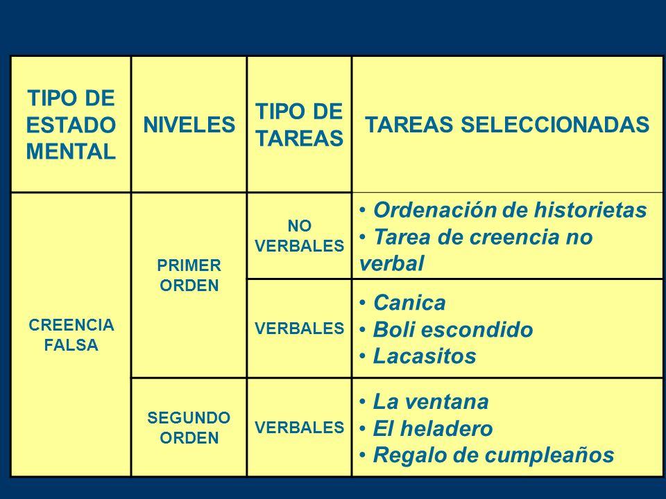 TIPO DE ESTADO MENTAL NIVELES TIPO DE TAREAS TAREAS SELECCIONADAS