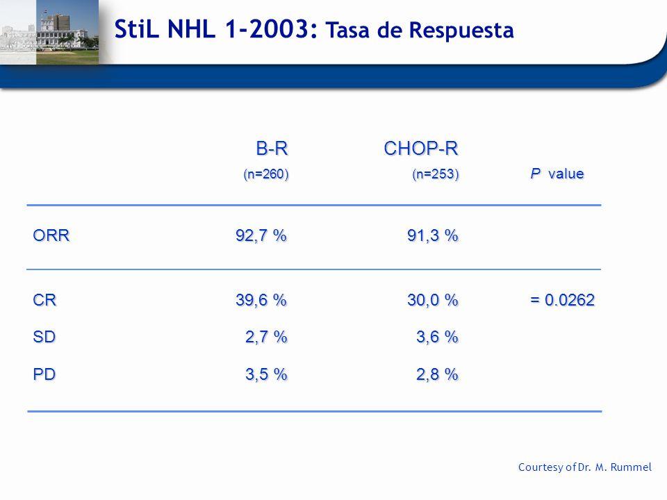 StiL NHL 1-2003: Tasa de Respuesta