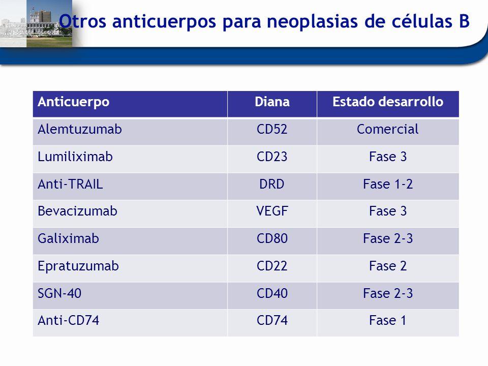 Otros anticuerpos para neoplasias de células B