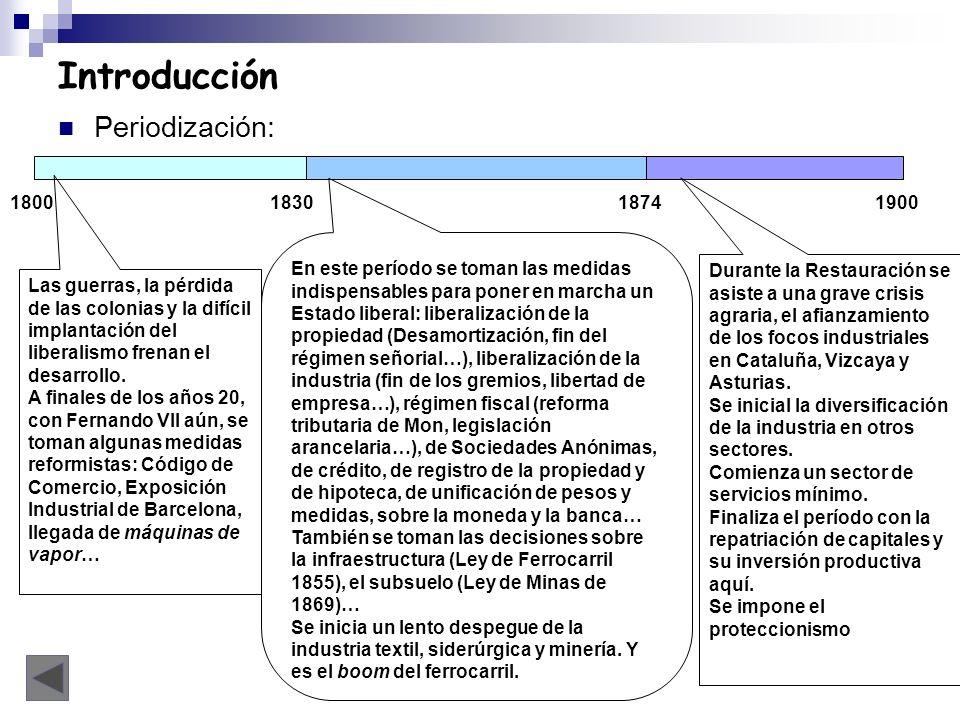 Introducción Periodización: 1800 1830 1874 1900