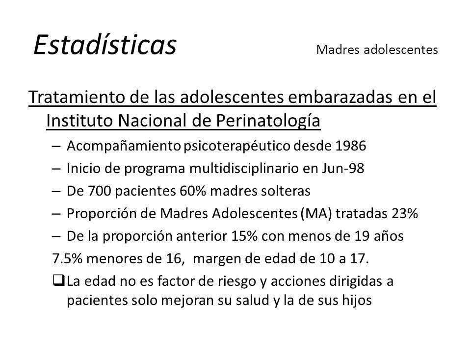 Estadísticas Madres adolescentes
