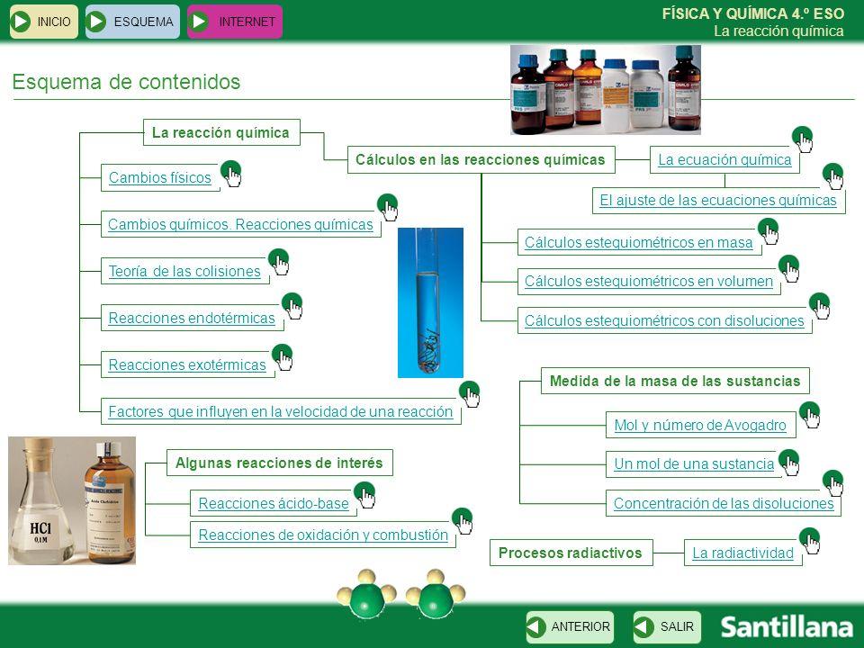 Esquema de contenidos La reacción química